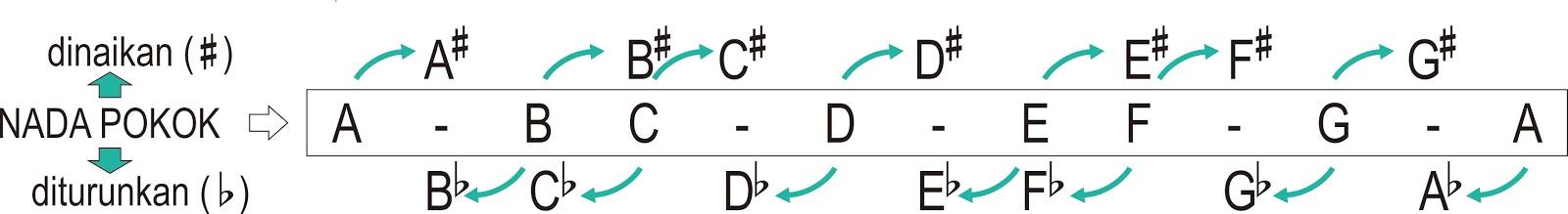 Interval Semitone / Halftone / Jarak 1/2