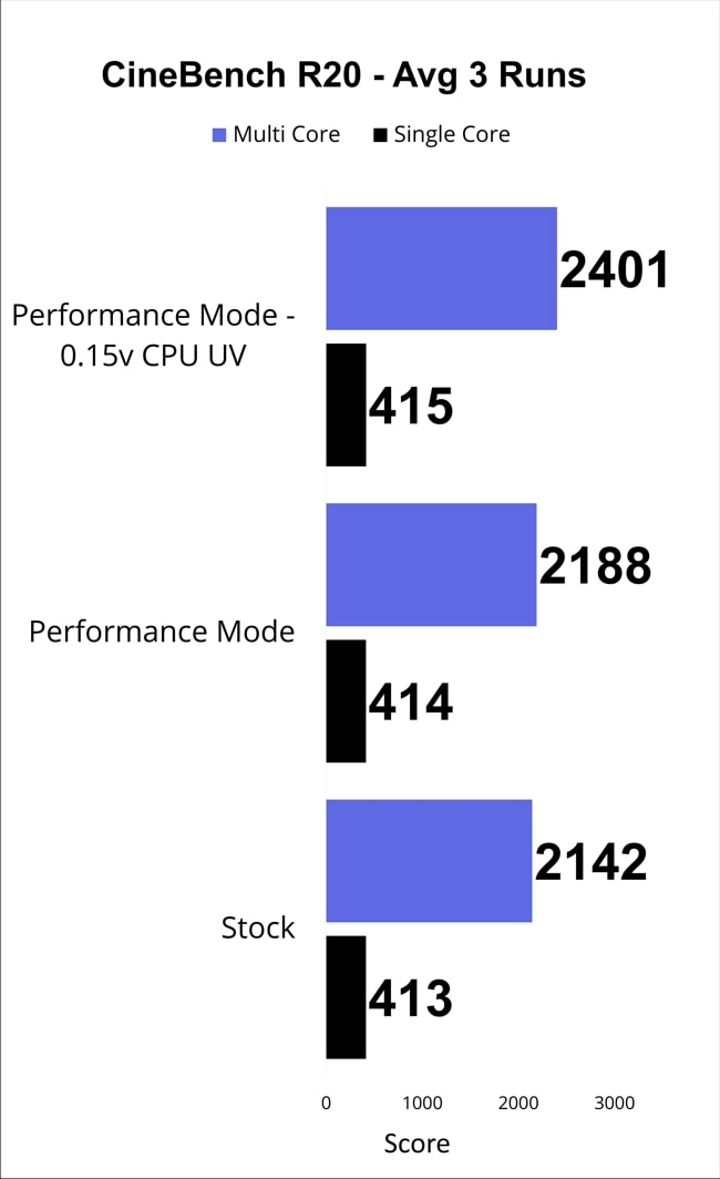 The chart of the Cinebench score of average of 3 runs for Dell G3 3500 gaming laptop.