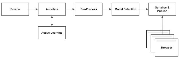ML за обучение и публикуване на модели