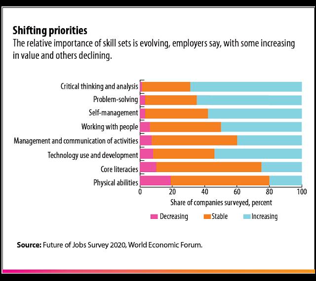 Shifting Skills Priorities for IR 4.0
