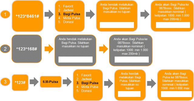 Cara Transfer Pulsa Semua Operator