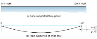 Sources of Error in Taping Part One