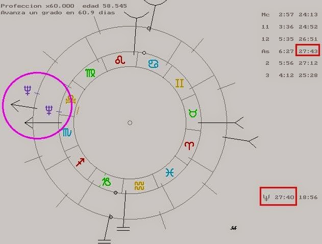 C60 Astrología y Demetrio Santos, Casa 12 y Astrodinas, Ciclos astrológicos, astrología occidental atacires, direcciones simbólogicas