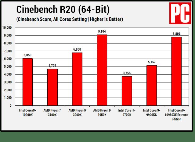 Điểm số trên Cinebench R20
