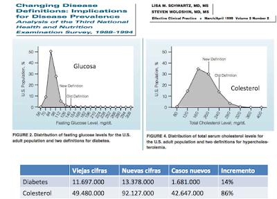 gráficos-glucosa-colesterol