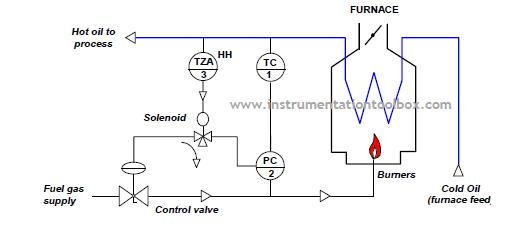 how to use a solenoid operated valve to implement