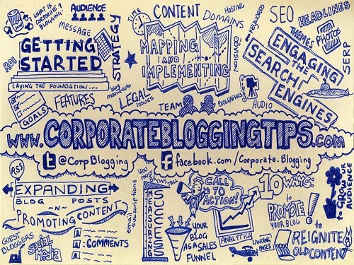 The Benefits of Corporate Blogging