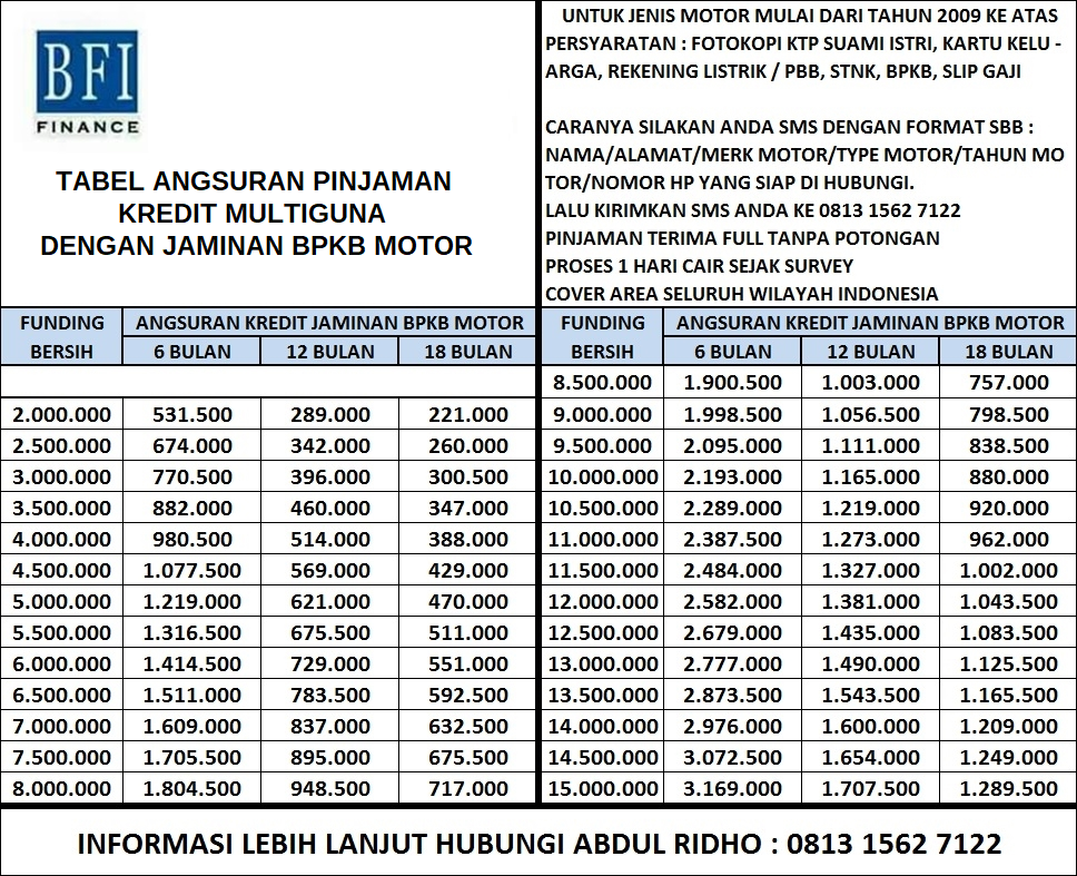Pinjaman Tanpa Potongan Kredit Jaminan BPKB Motor - Kredit ...