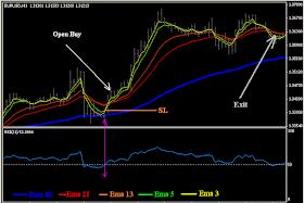 5 Tips Jitu Untuk Trading Mengikuti Trend - Artikel Forex