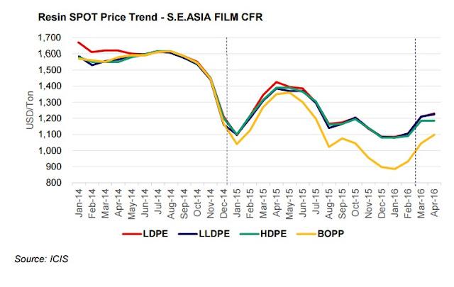 PP - PE Asia Price 2016 04 29