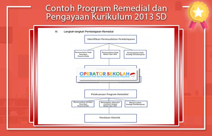 Program Remedial dan Pengayaan Kurikulum 2013