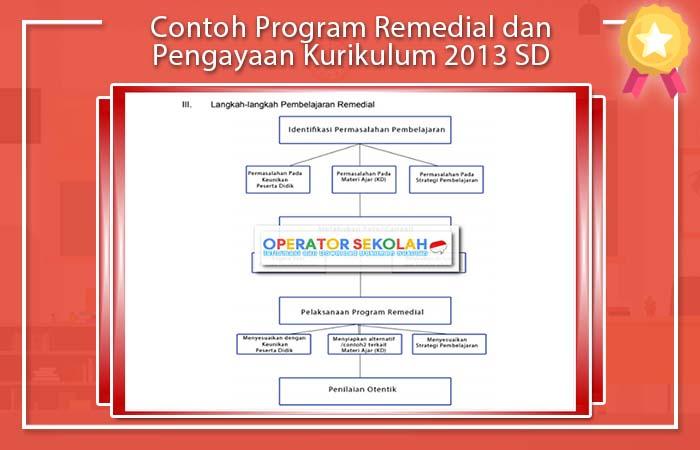 Program Remedial dan Pengayaan Kurikulum  Contoh Program Remedial dan Pengayaan Kurikulum 2020 SD
