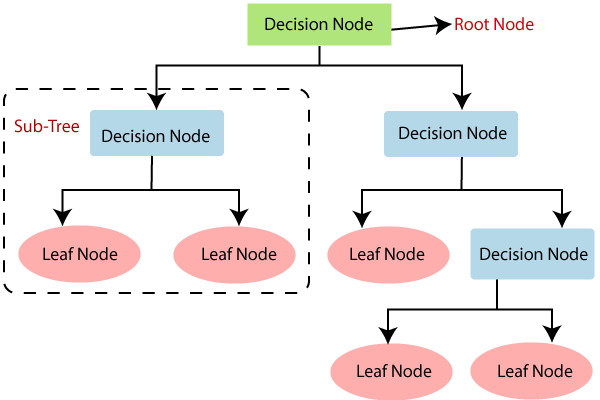 Decision Tree Algorithms Explained