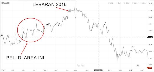 SAHAM LPPF LEBARANG 2016