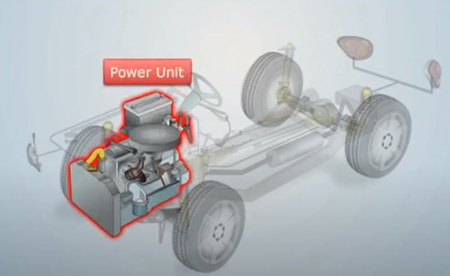 Major Components / Parts  Of Automobile And Their Functions With Pics