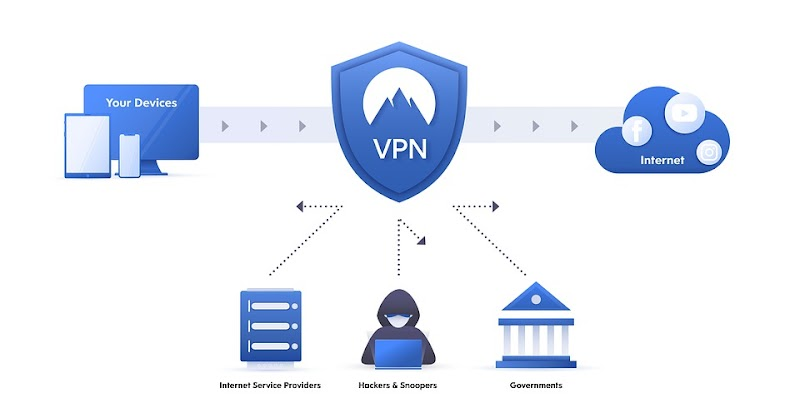 What is a VPN (Virtual Private Network) and How Does It Work? Top VPN services 2019