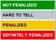 How To Know Whether Your Website Is Penalized By Google Or Not