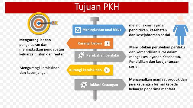 Tujuan PKH