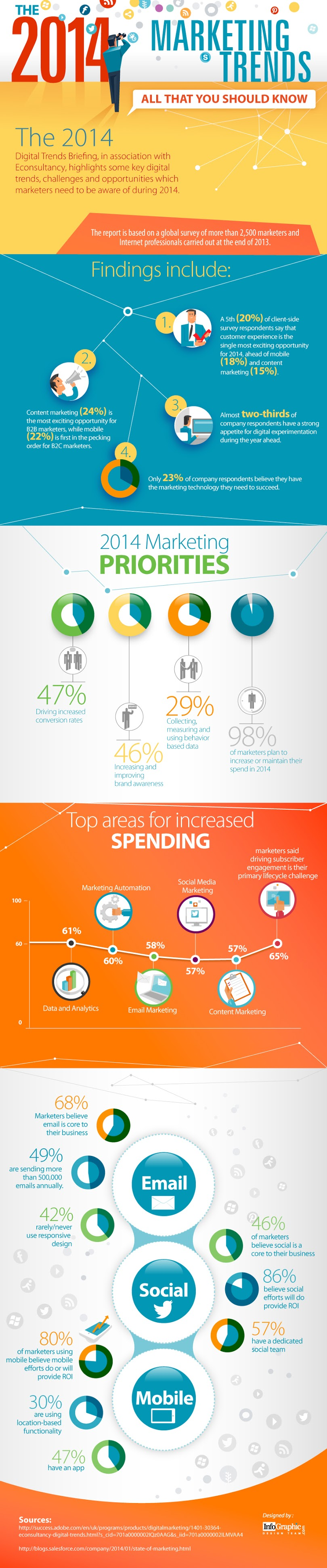 The 2014 Digital Marketing Trends - All That you Should Know - infographic