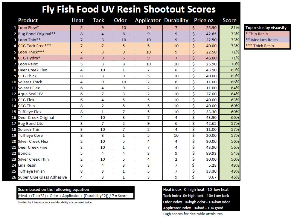 UV Resin Shootout - Fly Fish Food -- Fly Tying and Fly Fishing