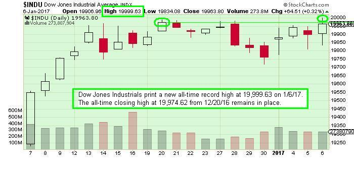 The Keystone Speculator™: INDU Dow Jones Industrials Daily Chart; New All-Time Record Intraday High