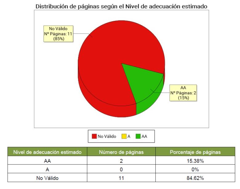 Gráfica distribución de páginas según nivel de adecuación. Bajo la gráfica una tabla con el nivel de adecuación estimado (A, AA, no válido), el número de páginas y el porcentaje de páginas.