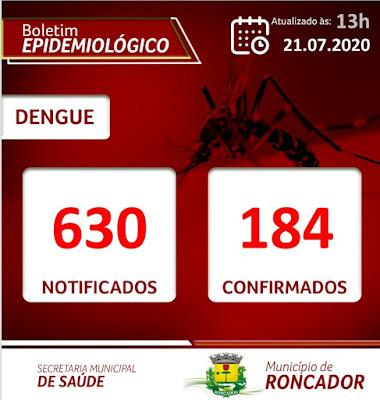 Roncador confirma 184 casos de dengue