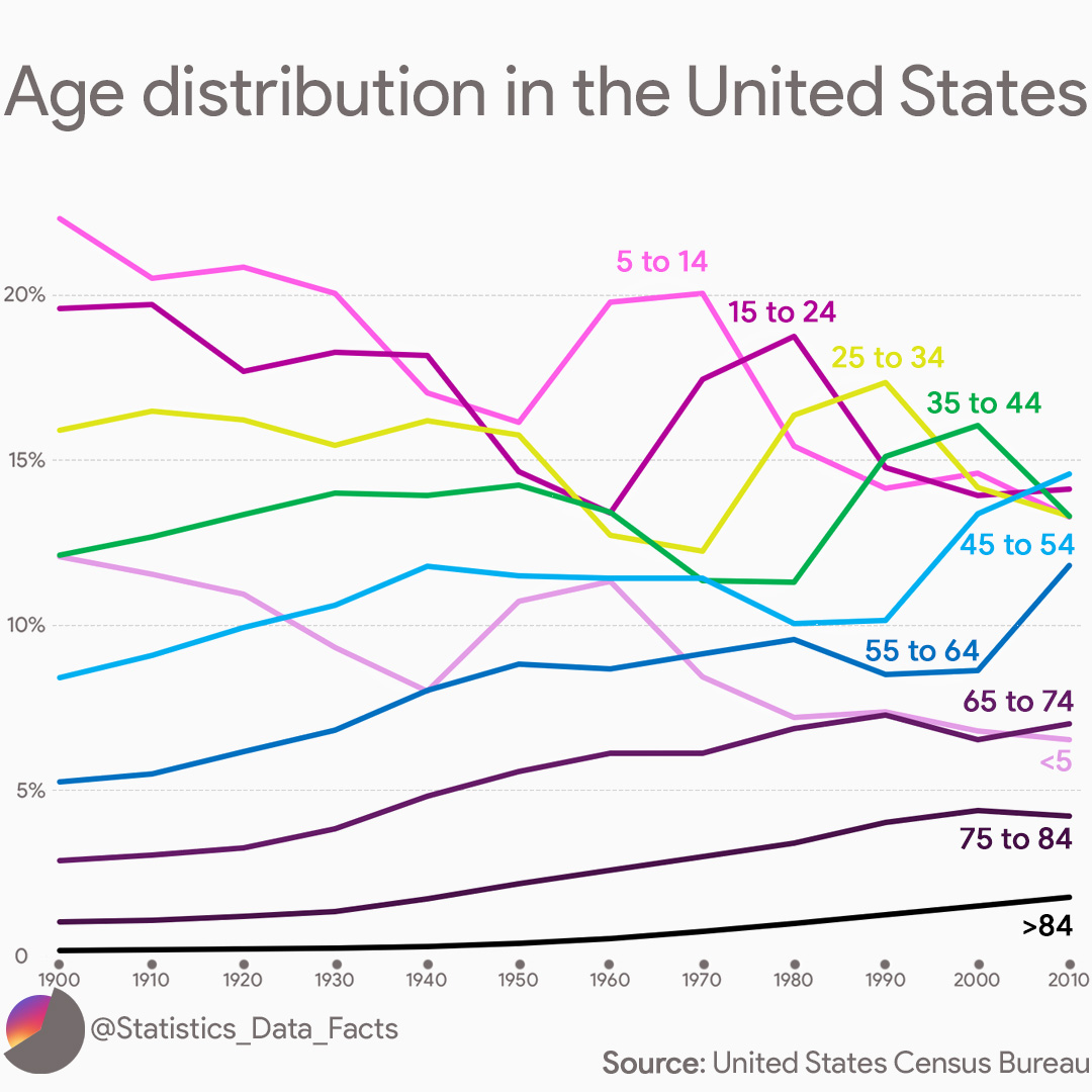 Age distribution in the United States