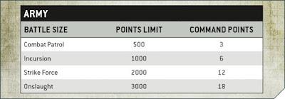 límite puntos misiones 9a edición
