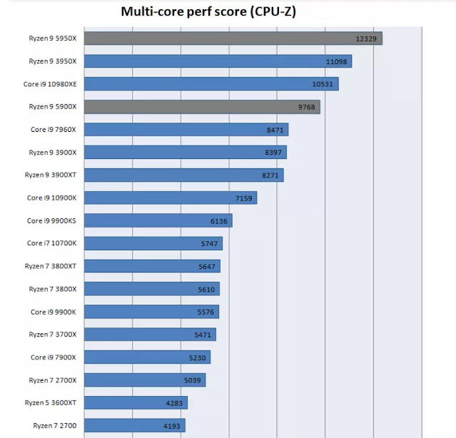 CPU-Z-Multi-Core-Performance-Chart-From-GURU3D-For-Multiple-Intel-And-AMD-CPUs