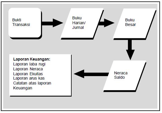 Pengertian, Definisi, Tahapan dan Penjelasan Tahapan Siklus Akuntansi Beserta Contoh