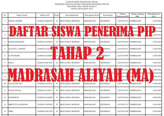 CEK SEGERA! Daftar SK Penerima PIP Tahap II Jenjang Madrasah Aliyah (MA) Tahun 2021