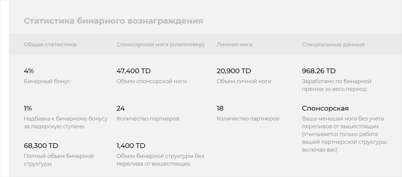 Реферальная статистика Torexo