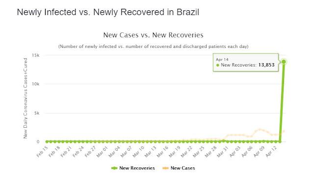 Casos recuperados