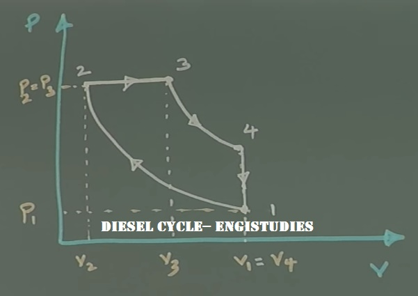 Diesel Cycle: p-V Diagram