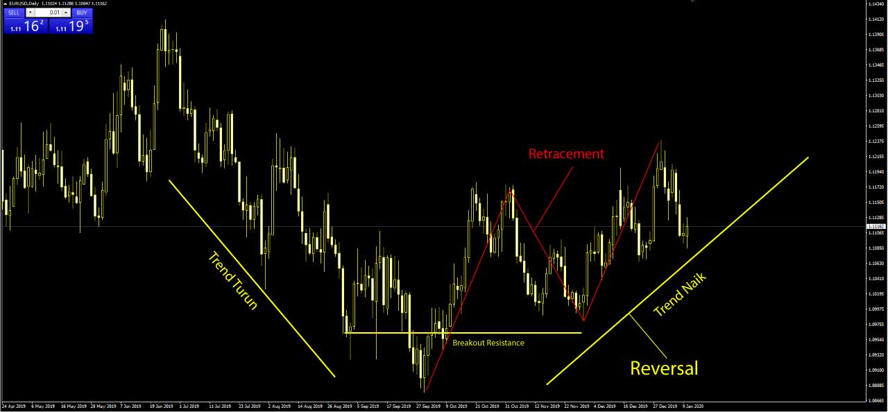 arti-reversal-dalam-trading