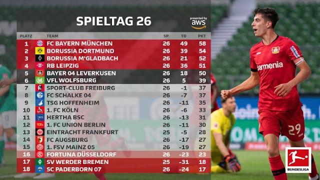Prediksi Bayern Munich vs Eintracht Frankfurt