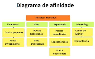 exemplo diagrama de afinidade
