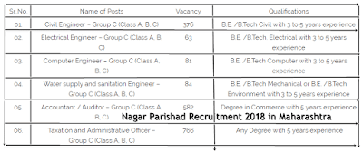 Nagar Parishad Recruitment 2018 in Maharashtra
