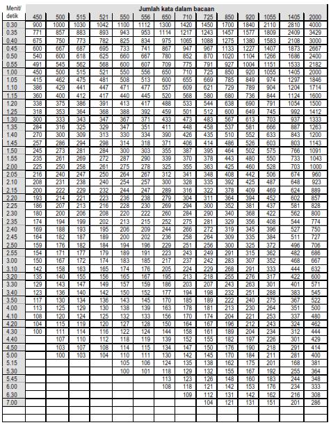 tabel KEM