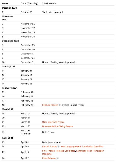 Ubuntu 21.04 Release Schedule