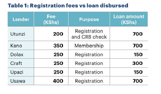 Loan app registration fees