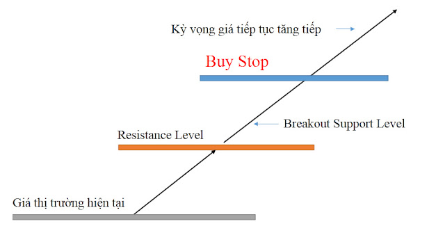 lệnh buy stop