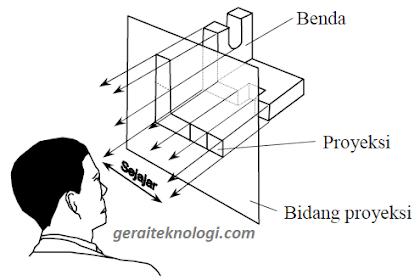 Perbedaan Proyeksi Amerika dan Proyeksi Eropa dalam Gambar Teknik Proyeksi Orthogonal