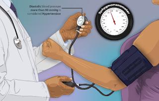 high blood pressure ko control kaise karne