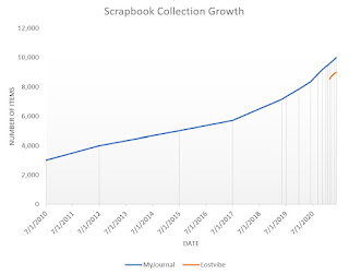 Graph of number of items managed in two Scrapbook collections.