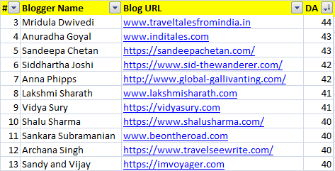 Top indian bloggers with DA 40-49