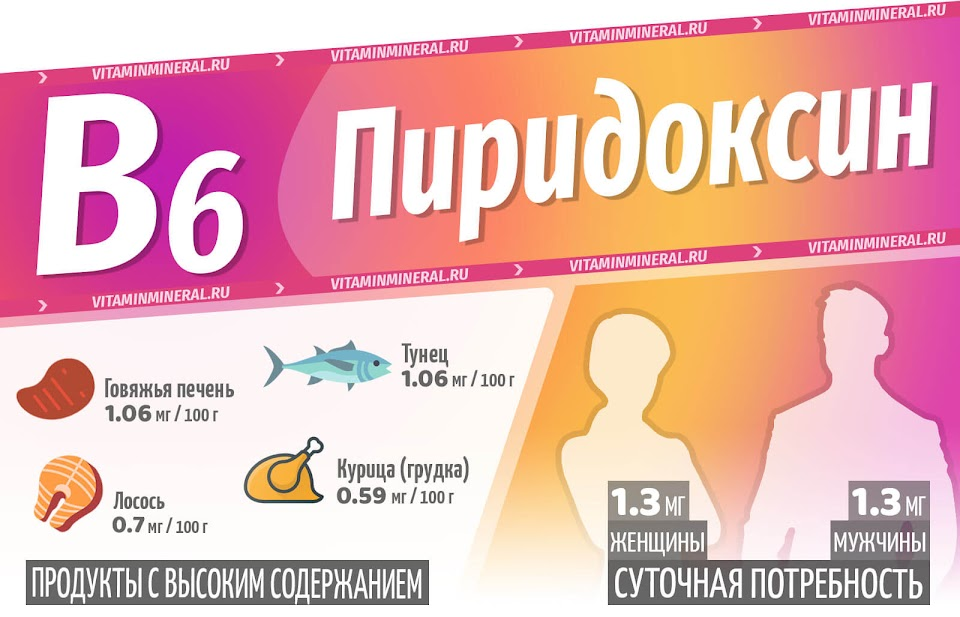 Витамин B6 — инфографика