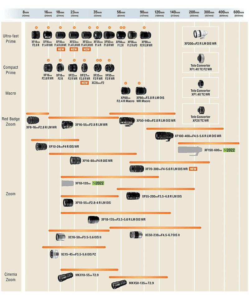 X-series lens roadmap as of September 2021