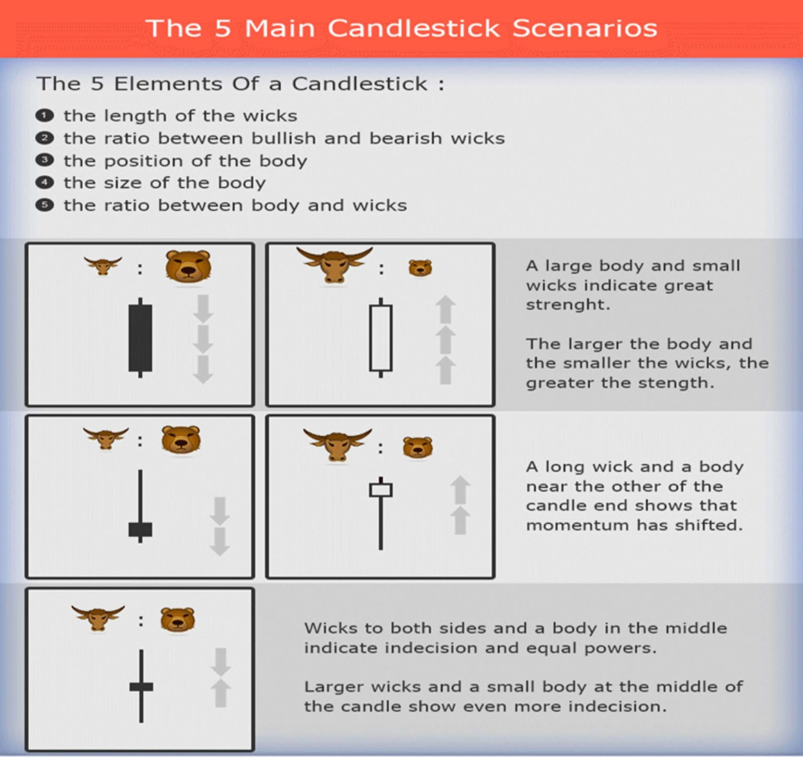 A Simple 15 Minute Binary Option Candlestick Trading Strategy